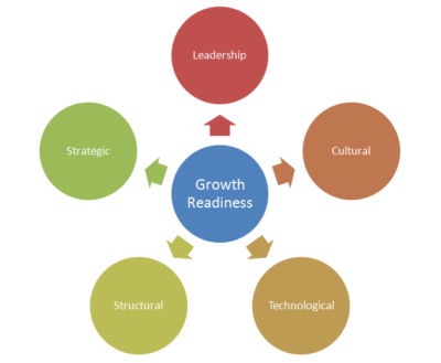 readiness-for-growth